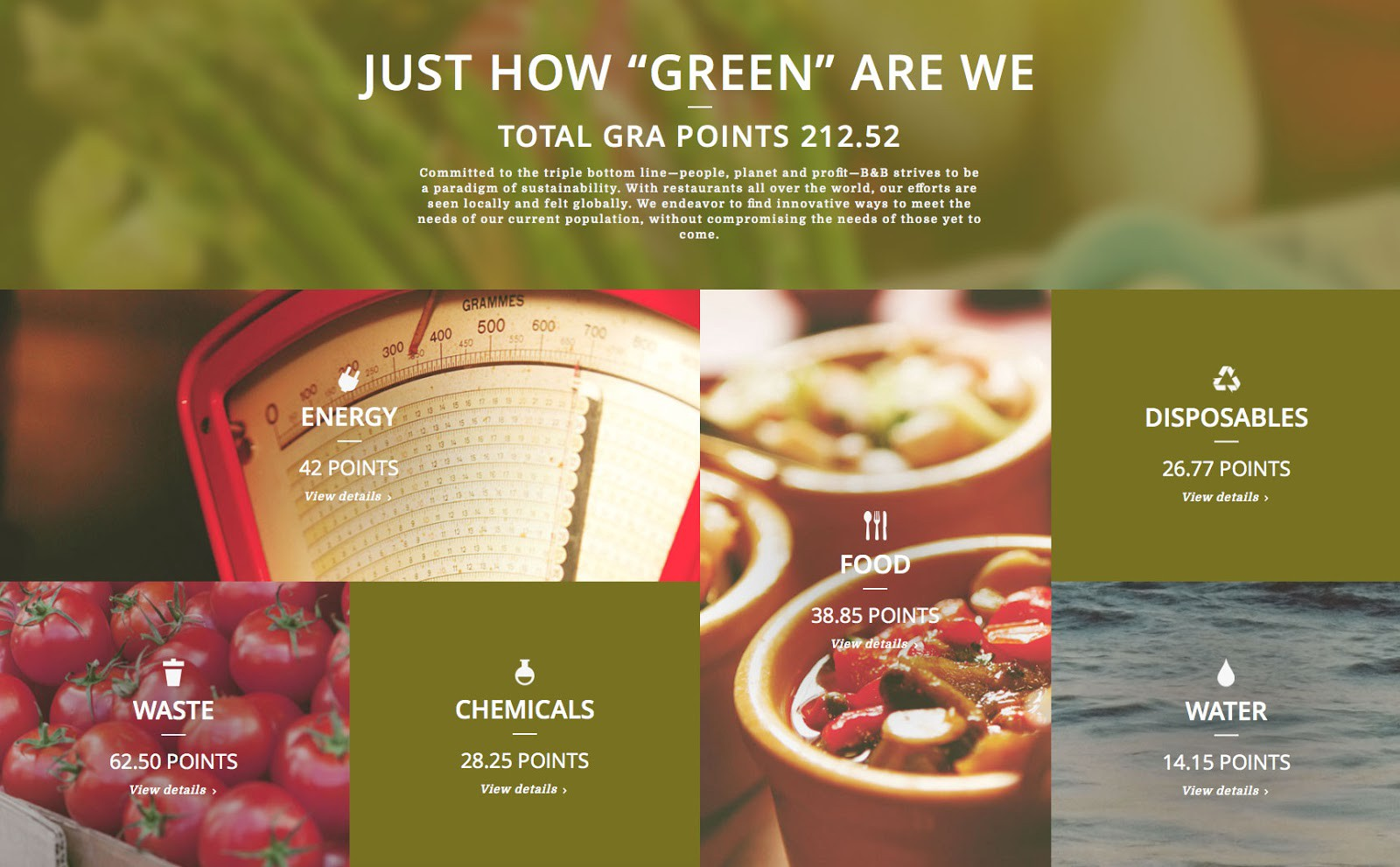 Green GRA Points